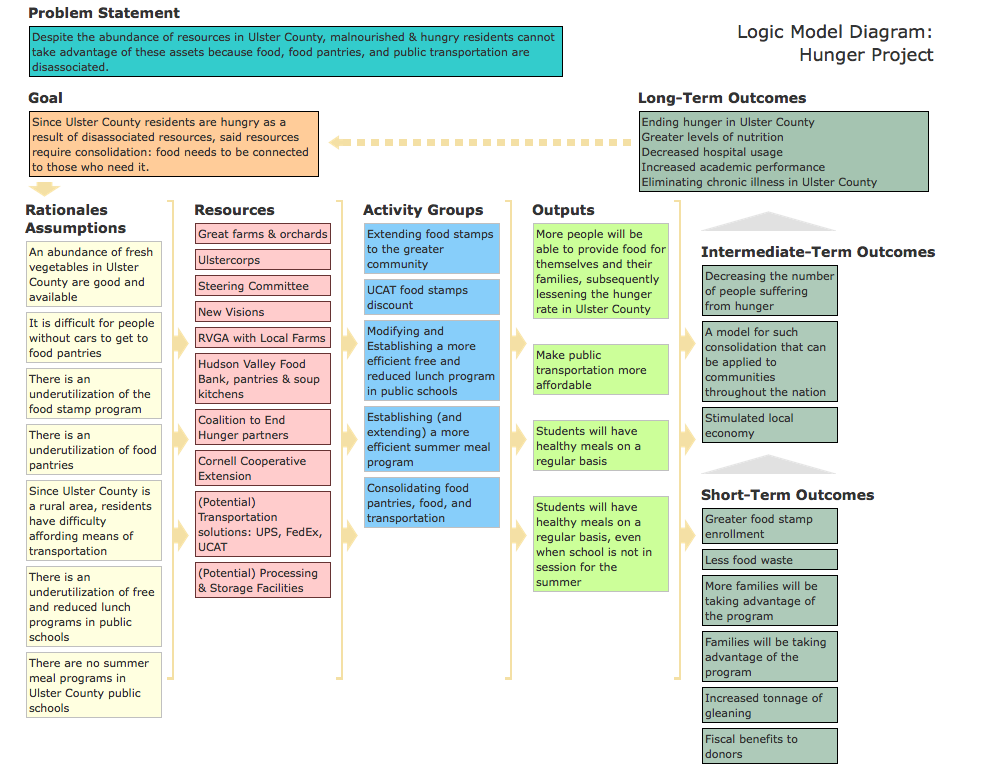 New Visions Hunger Project Logic Model created by Colleen Spratt, Ellenville High School, March 2011